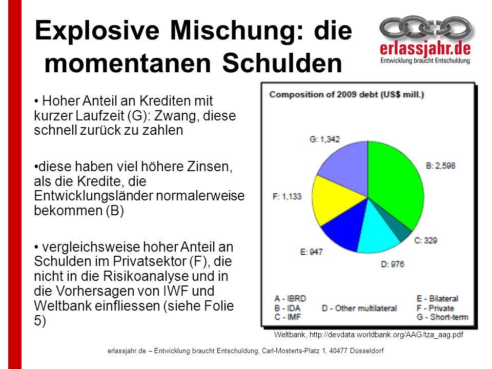 erlassjahr.de – Entwicklung braucht Entschuldung, Carl-Mosterts-Platz 1, 40477 Düsseldorf Explosive Mischung: die momentanen Schulden Hoher Anteil an