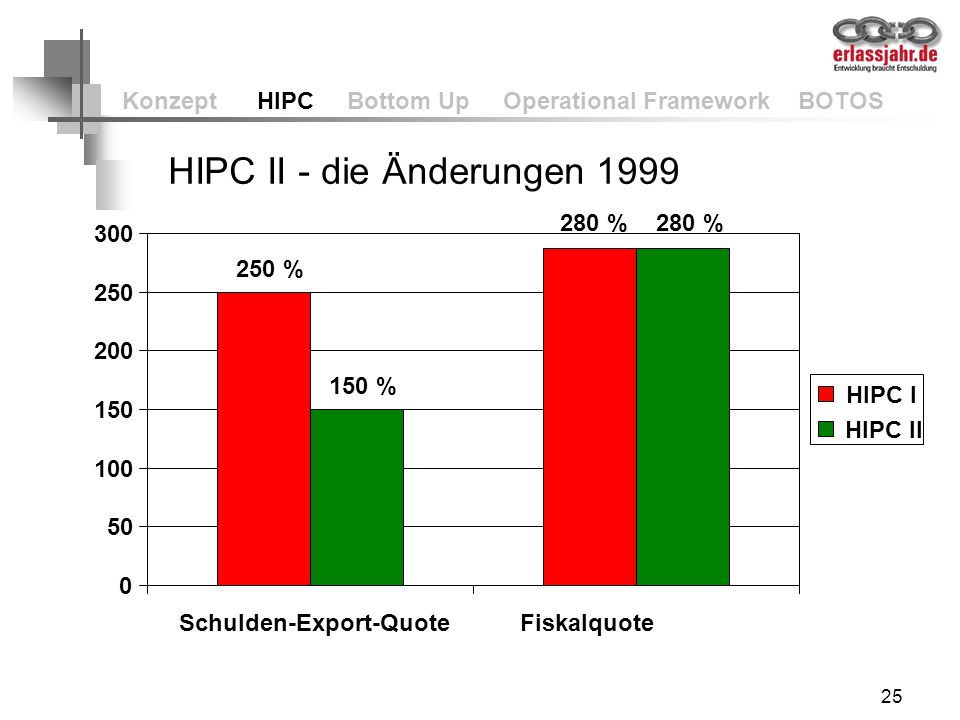25 Konzept HIPC Bottom Up Operational Framework BOTOS 250 % 25 % 150 % 0 50 100 150 200 250 300 Schulden-Export-Quote HIPC I HIPC II HIPC II - die Änd