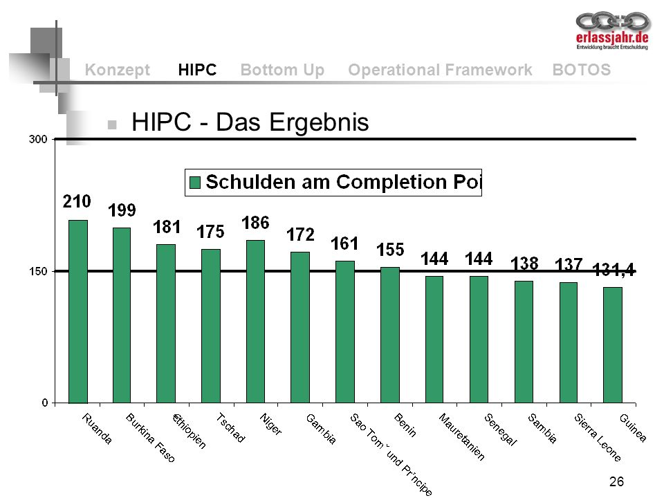 26 Konzept HIPC Bottom Up Operational Framework BOTOS HIPC - Das Ergebnis