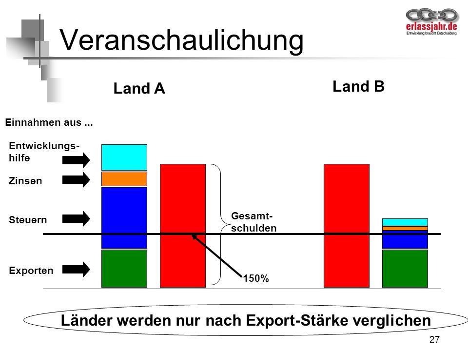 27 Veranschaulichung Land A Land B Exporten Einnahmen aus... Steuern Zinsen Entwicklungs- hilfe Gesamt- schulden 150% Länder werden nur nach Export-St