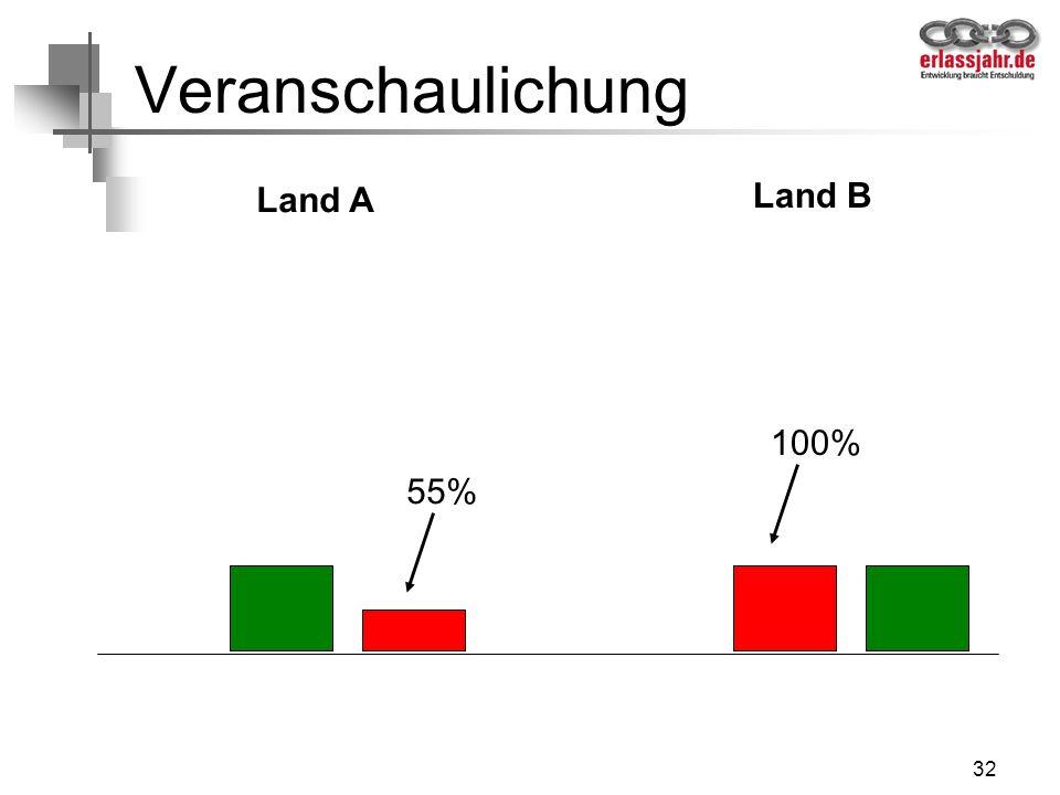 32 Veranschaulichung Land A Land B 55% 100%