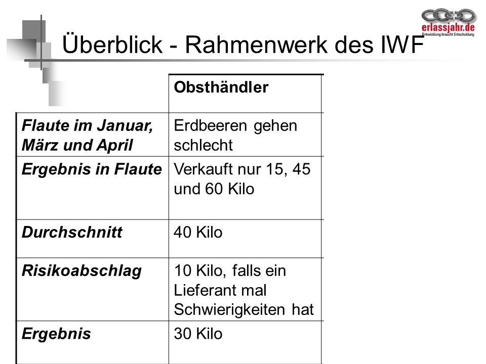 55 Überblick - Rahmenwerk des IWF ObsthändlerLand Flaute im Januar, März und April Erdbeeren gehen schlecht Schuldenstress- situation Ergebnis in Flau