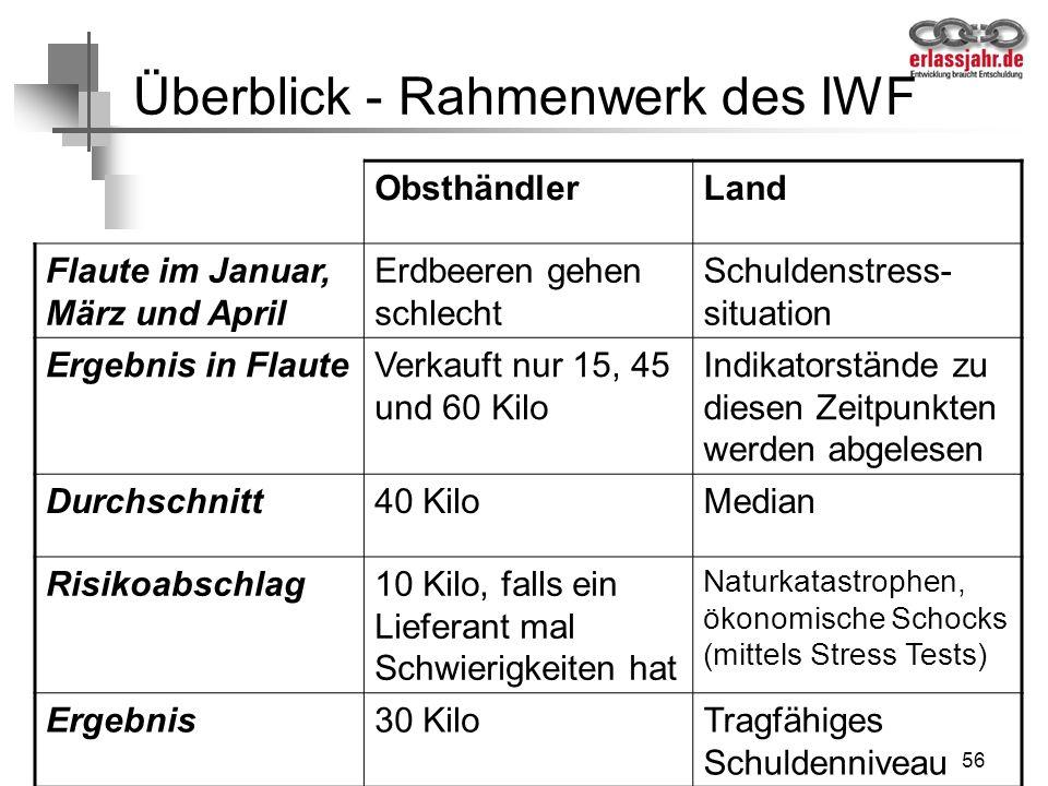 56 Überblick - Rahmenwerk des IWF ObsthändlerLand Flaute im Januar, März und April Erdbeeren gehen schlecht Schuldenstress- situation Ergebnis in Flau
