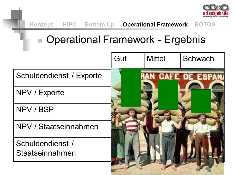 59 Konzept HIPC Bottom Up Operational Framework BOTOS Operational Framework - Ergebnis GutMittelSchwach Schuldendienst / Exporte252015 NPV / Exporte20