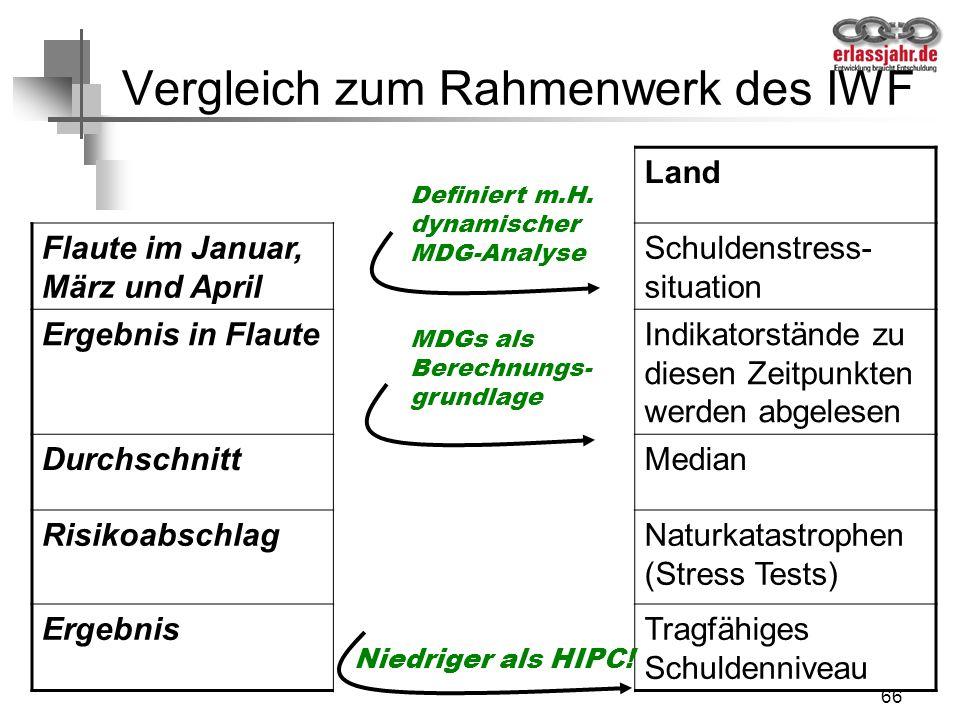 66 Vergleich zum Rahmenwerk des IWF Land Flaute im Januar, März und April Schuldenstress- situation Ergebnis in FlauteIndikatorstände zu diesen Zeitpu