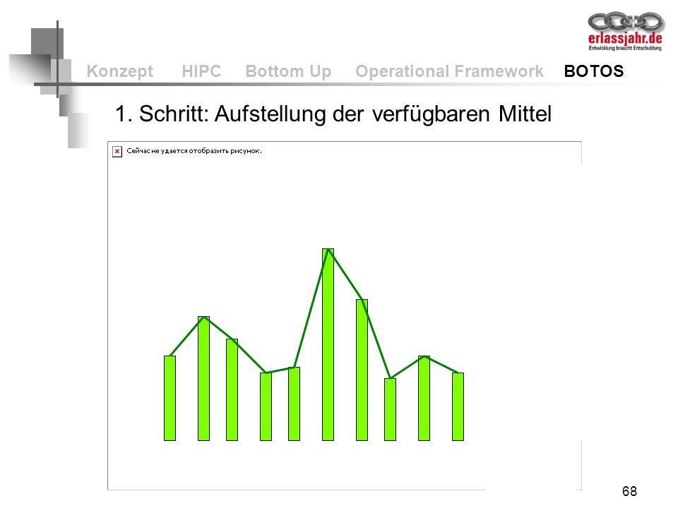 68 Konzept HIPC Bottom Up Operational Framework BOTOS 1. Schritt: Aufstellung der verfügbaren Mittel