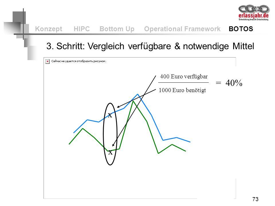73 Konzept HIPC Bottom Up Operational Framework BOTOS 3. Schritt: Vergleich verfügbare & notwendige Mittel x x 1000 Euro benötigt 400 Euro verfügbar =