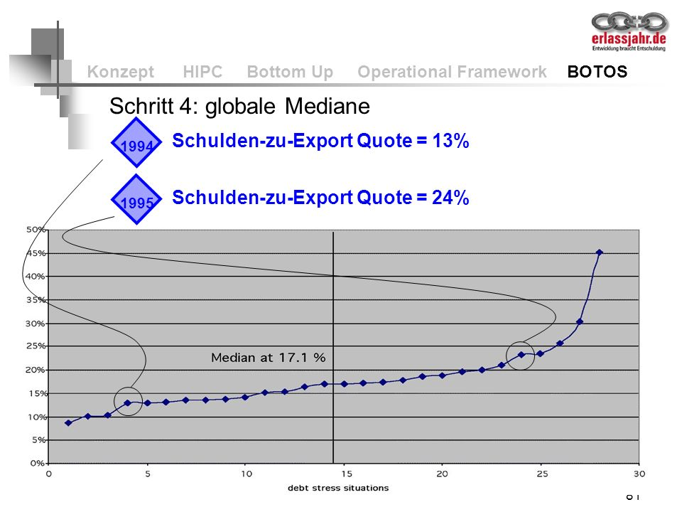81 Konzept HIPC Bottom Up Operational Framework BOTOS Schritt 4: globale Mediane 19941995 Schulden-zu-Export Quote = 13% Schulden-zu-Export Quote = 24