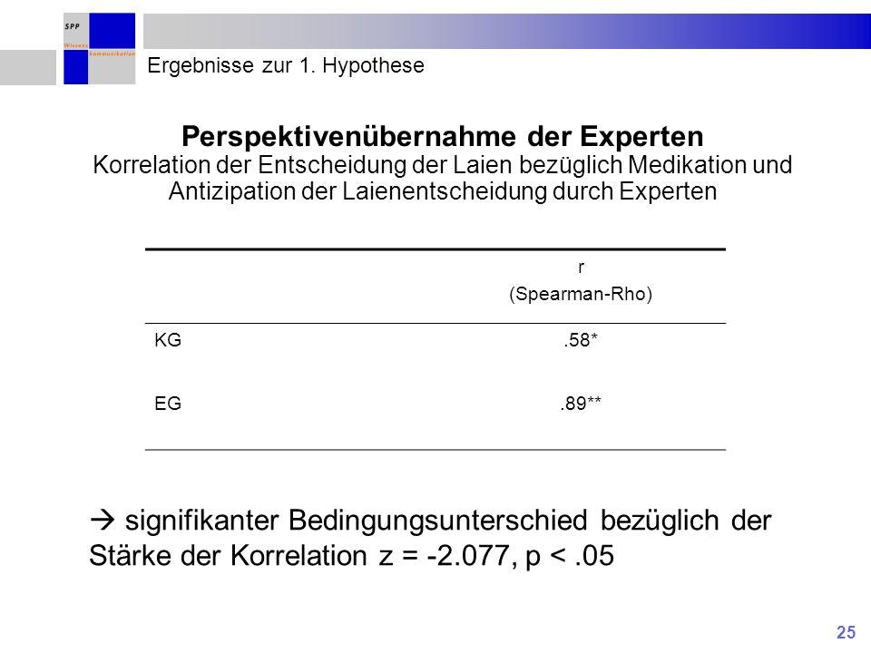 25 Ergebnisse zur 1. Hypothese Perspektivenübernahme der Experten Korrelation der Entscheidung der Laien bezüglich Medikation und Antizipation der Lai