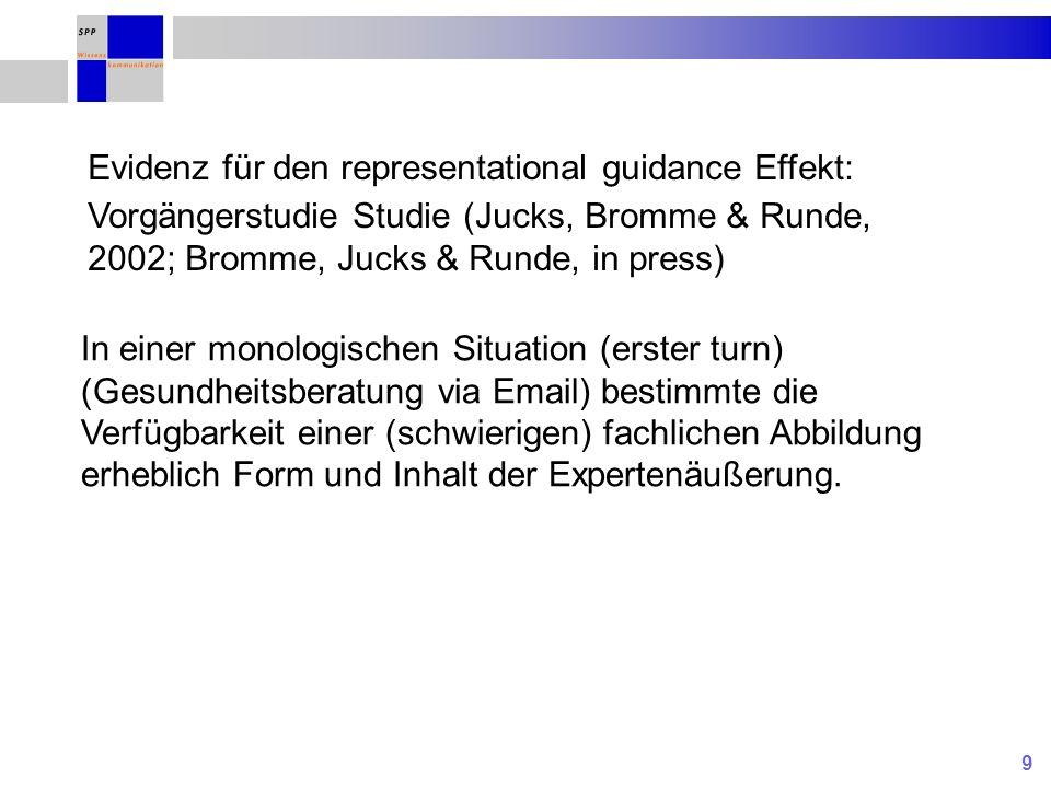 9 Evidenz für den representational guidance Effekt: Vorgängerstudie Studie (Jucks, Bromme & Runde, 2002; Bromme, Jucks & Runde, in press) In einer mon