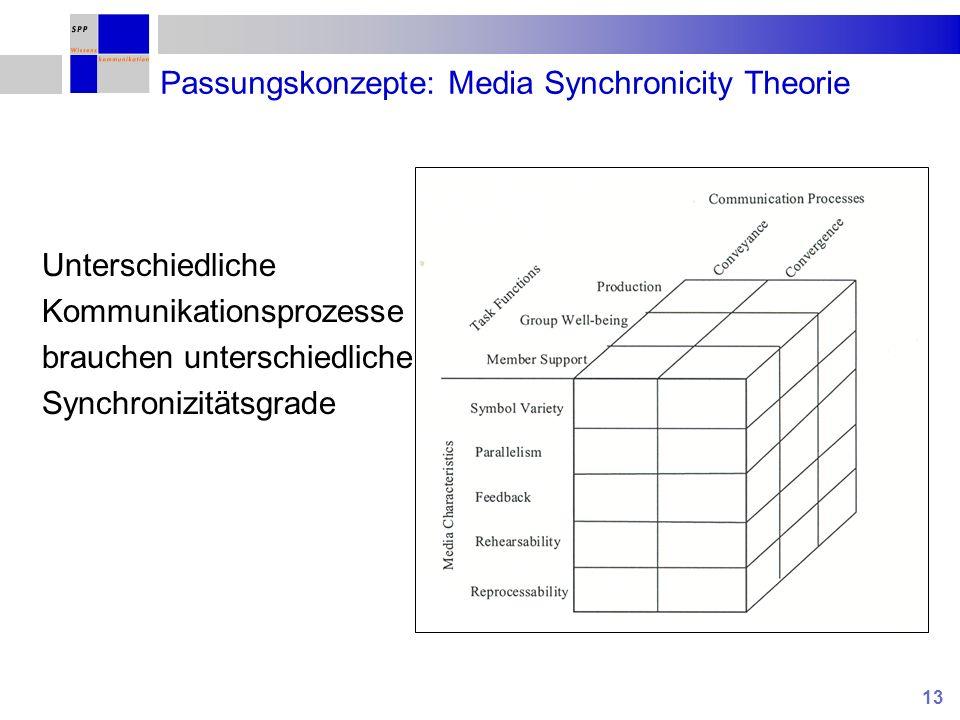 13 Passungskonzepte: Media Synchronicity Theorie Unterschiedliche Kommunikationsprozesse brauchen unterschiedliche Synchronizitätsgrade