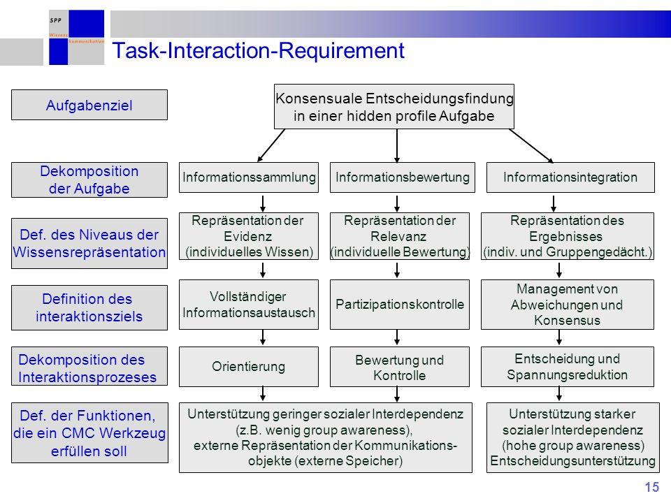 15 Aufgabenziel Def. des Niveaus der Wissensrepräsentation Dekomposition der Aufgabe Definition des interaktionsziels Def. der Funktionen, die ein CMC