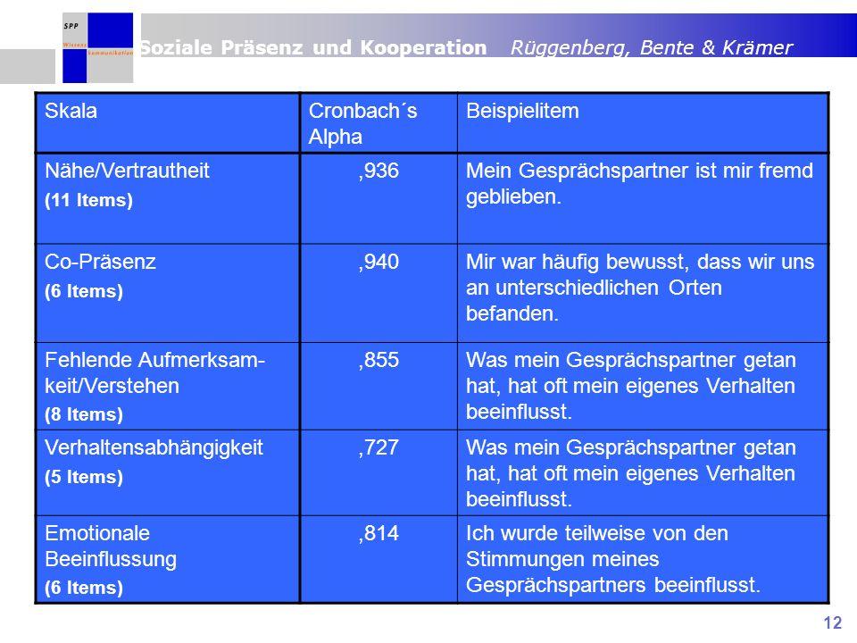 Soziale Präsenz und Kooperation Rüggenberg, Bente & Krämer 12 SkalaCronbach´s Alpha Beispielitem Nähe/Vertrautheit (11 Items),936Mein Gesprächspartner ist mir fremd geblieben.