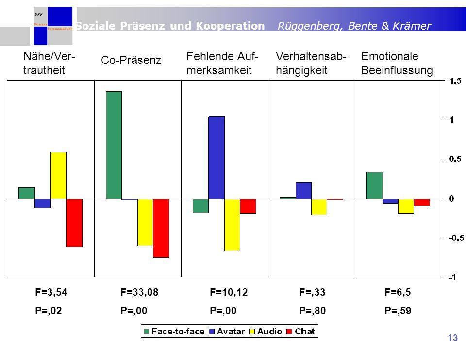 Soziale Präsenz und Kooperation Rüggenberg, Bente & Krämer 13 Nähe/Ver- trautheit Co-Präsenz Fehlende Auf- merksamkeit Verhaltensab- hängigkeit Emotionale Beeinflussung F=3,54 P=,02 F=33,08 P=,00 F=10,12 P=,00 F=,33 P=,80 F=6,5 P=,59