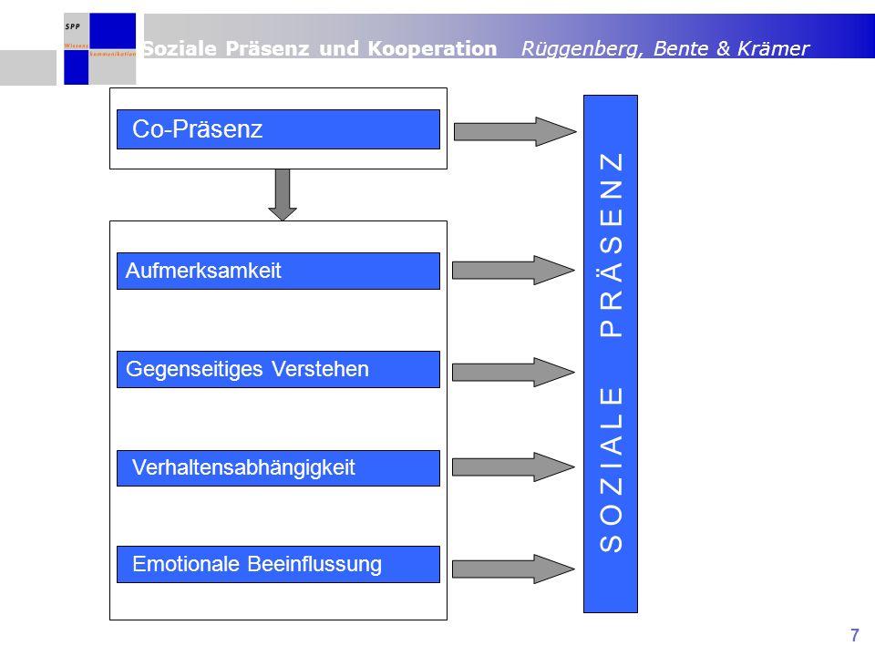 Soziale Präsenz und Kooperation Rüggenberg, Bente & Krämer 7 S O Z I A L E P R Ä S E N Z Aufmerksamkeit Gegenseitiges Verstehen Verhaltensabhängigkeit Emotionale Beeinflussung Co-Präsenz