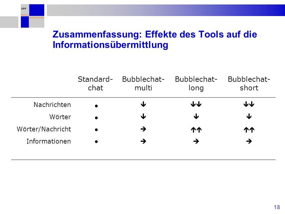 18 Zusammenfassung: Effekte des Tools auf die Informationsübermittlung Standard- chat Bubblechat- multi Bubblechat- long Bubblechat- short Nachrichten Wörter Wörter/Nachricht Informationen