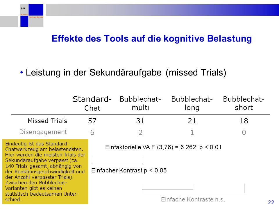 22 Effekte des Tools auf die kognitive Belastung Standard - Chat Bubblechat- multi Bubblechat- long Bubblechat- short Missed Trials Disengagement 57 6 31 2 21 1 18 0 Einfaktorielle VA F (3,76) = 6.262; p < 0.01 Leistung in der Sekundäraufgabe (missed Trials) Einfacher Kontrast p < 0.05 Einfache Kontraste n.s.