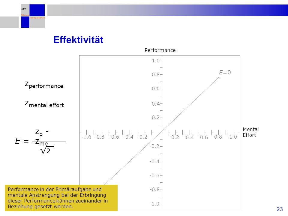 23 Effektivität 0.2 0.4 0.6 0.8 1.0 0.2 0.40.6 0.81.0 -0.2 -0.4 -0.6 -0.8 -0.2-0.4-0.6-0.8 E=0 Performance Mental Effort z performance z mental effort E = z p - z me 2 Performance in der Primäraufgabe und mentale Anstrengung bei der Erbringung dieser Performance können zueinander in Beziehung gesetzt werden.