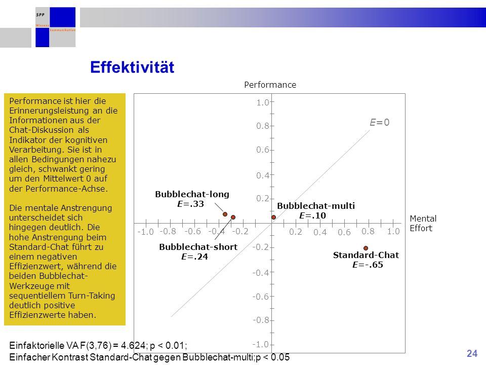 24 Effektivität 0.2 0.4 0.6 0.8 1.0 0.2 0.40.6 0.81.0 -0.2 -0.4 -0.6 -0.8 -0.2-0.4-0.6-0.8 E=0 Performance Mental Effort Standard-Chat E=-.65 Bubblechat-multi E=.10 Bubblechat-long E=.33 Bubblechat-short E=.24 Einfaktorielle VA F(3,76) = 4.624; p < 0.01; Einfacher Kontrast Standard-Chat gegen Bubblechat-multi;p < 0.05 Performance ist hier die Erinnerungsleistung an die Informationen aus der Chat-Diskussion als Indikator der kognitiven Verarbeitung.