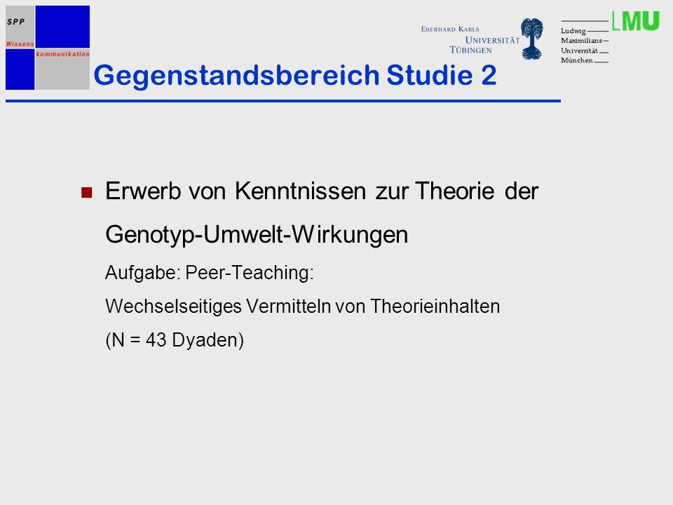 Gegenstandsbereich Studie 2 Erwerb von Kenntnissen zur Theorie der Genotyp-Umwelt-Wirkungen Aufgabe: Peer-Teaching: Wechselseitiges Vermitteln von Theorieinhalten (N = 43 Dyaden)