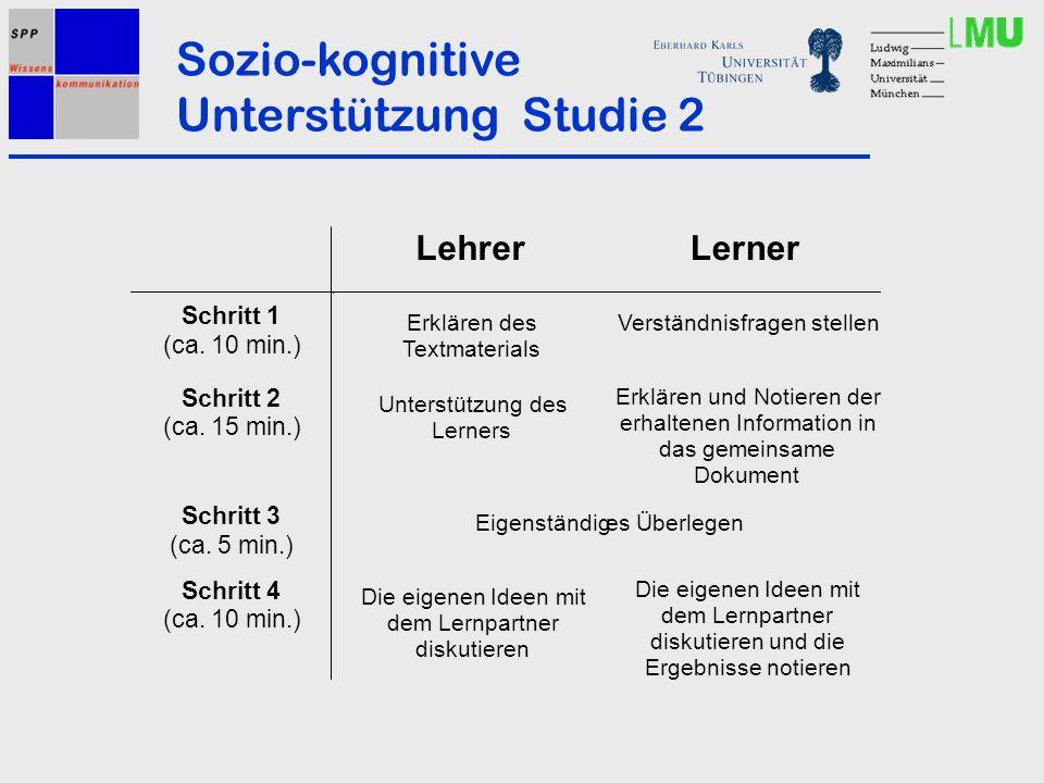 Sozio-kognitive Unterstützung Studie 2 Lehrer Lerner Schritt 1 (ca. 10 min.) Erklären des Textmaterials Verständnisfragen stellen Schritt 2 (ca. 15 mi