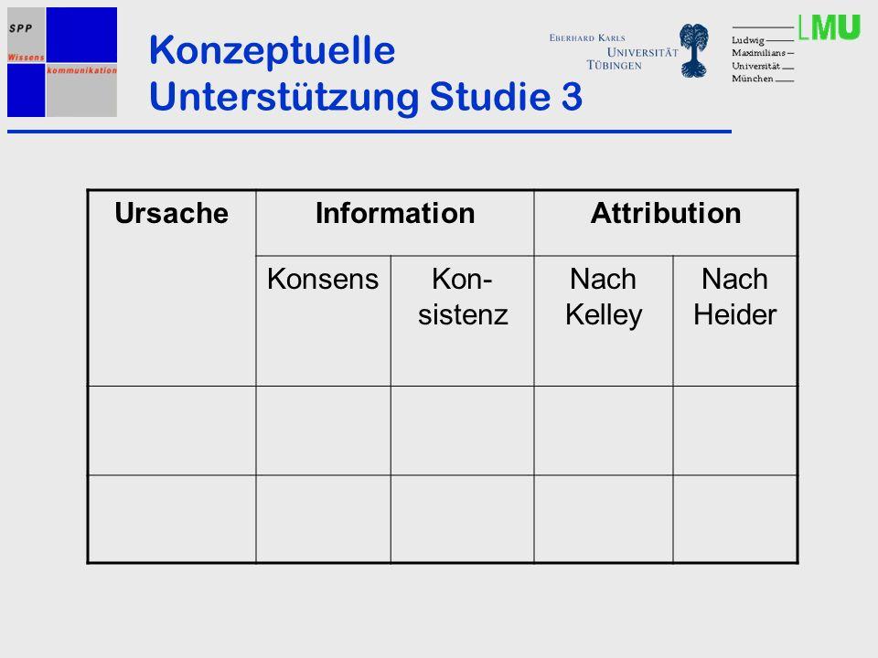 Konzeptuelle Unterstützung Studie 3 UrsacheInformationAttribution KonsensKon- sistenz Nach Kelley Nach Heider