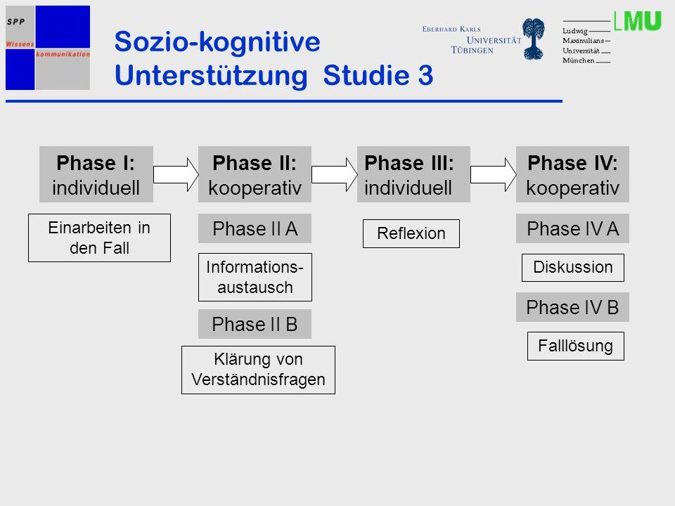 Sozio-kognitive Unterstützung Studie 3 Phase I: individuell Einarbeiten in den Fall Phase II: kooperativ Phase III: individuell Phase IV: kooperativ Informations- austausch Klärung von Verständnisfragen Reflexion Diskussion Falllösung Phase II A Phase II B Phase IV A Phase IV B