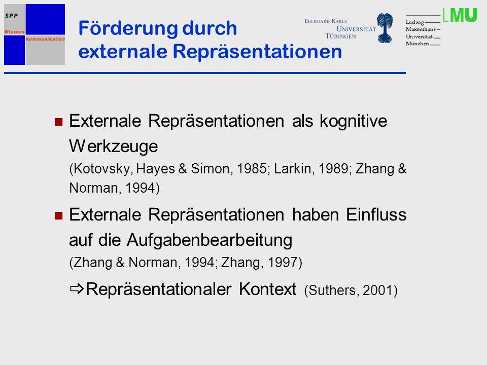 Externale Repräsentationen als kognitive Werkzeuge (Kotovsky, Hayes & Simon, 1985; Larkin, 1989; Zhang & Norman, 1994) Externale Repräsentationen haben Einfluss auf die Aufgabenbearbeitung (Zhang & Norman, 1994; Zhang, 1997) Repräsentationaler Kontext (Suthers, 2001) Förderung durch externale Repräsentationen