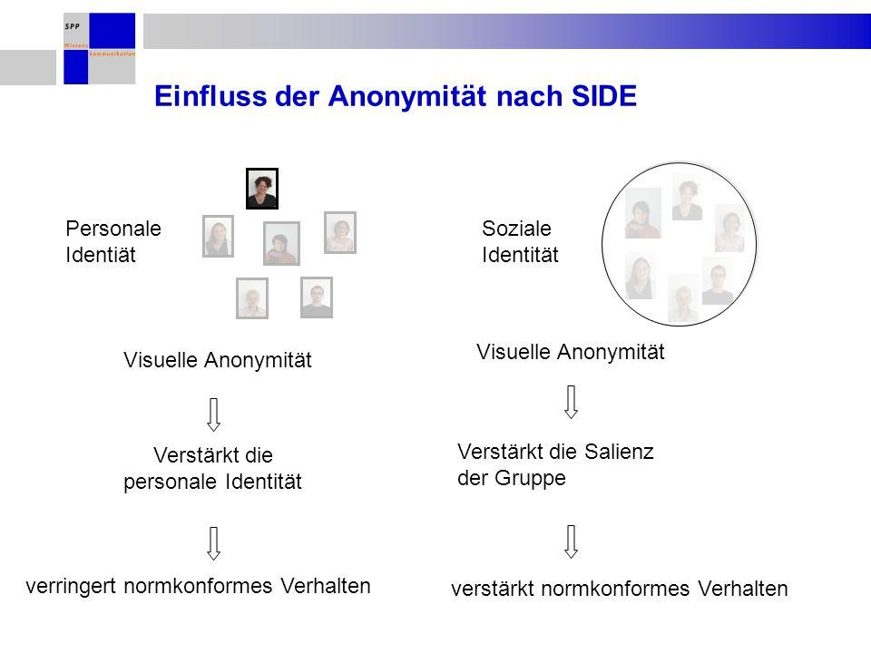 Visuelle Anonymität Einfluss der Anonymität nach SIDE Verstärkt die personale Identität Visuelle Anonymität Personale Identiät Soziale Identität Verstärkt die Salienz der Gruppe verringert normkonformes Verhalten verstärkt normkonformes Verhalten