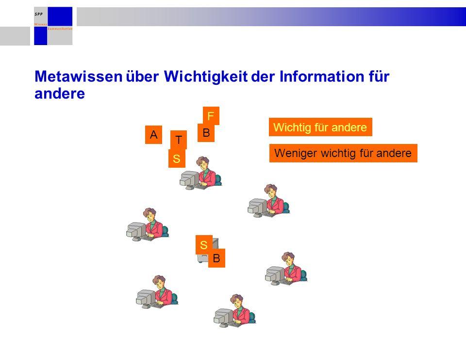 Metawissen über Wichtigkeit der Information für andere F A B S T Wichtig für andere Weniger wichtig für andere S S S S B