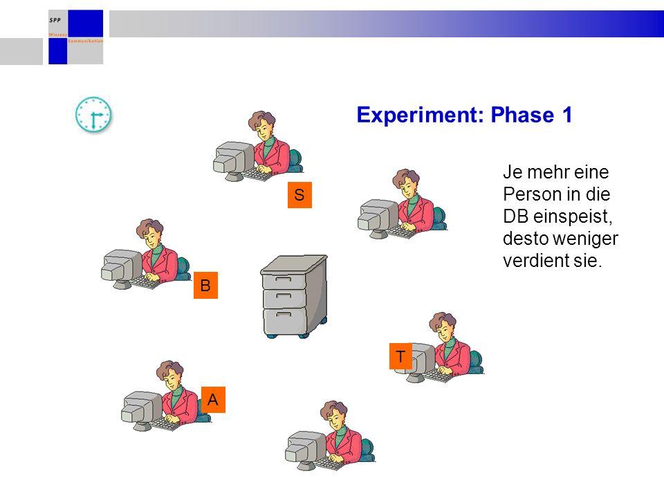 Experiment: Phase 1 B A T S Je mehr eine Person in die DB einspeist, desto weniger verdient sie.