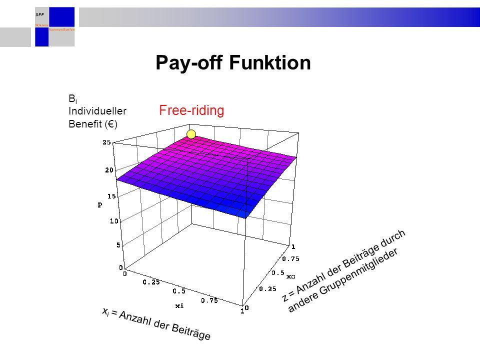 Pay-off Funktion B i Individueller Benefit () z = Anzahl der Beiträge durch andere Gruppenmitglieder x i = Anzahl der Beiträge Free-riding