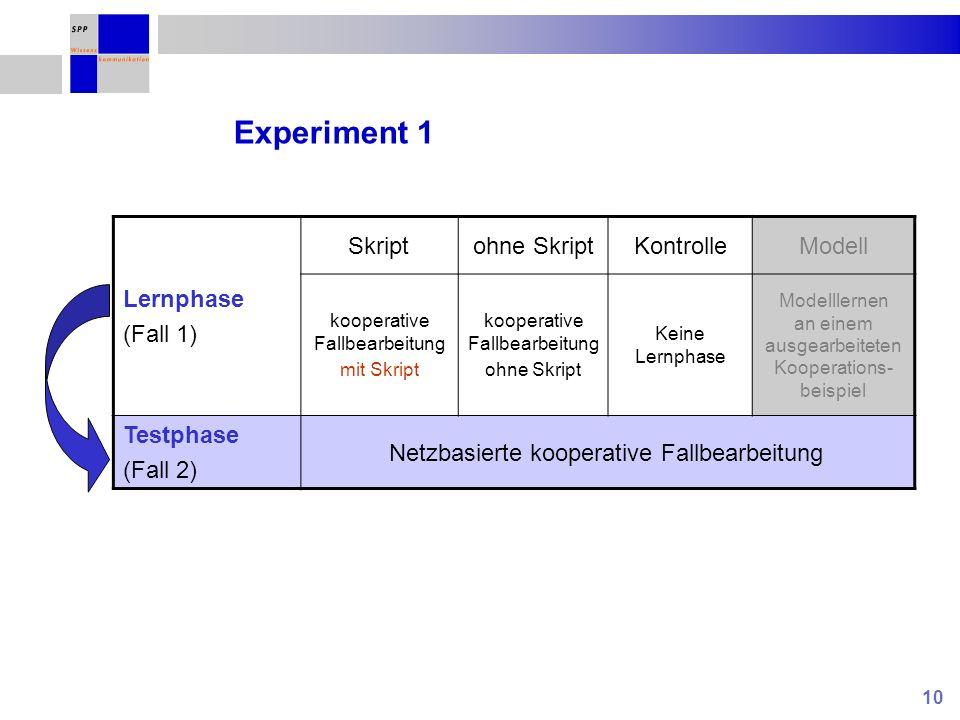 10 Experiment 1 Lernphase (Fall 1) Skriptohne SkriptKontrolleModell kooperative Fallbearbeitung mit Skript kooperative Fallbearbeitung ohne Skript Kei