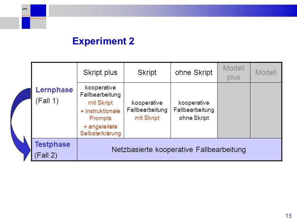 15 Experiment 2 Lernphase (Fall 1) Skript plusSkriptohne Skript Modell plus Modell kooperative Fallbearbeitung mit Skript + instruktionale Prompts + a