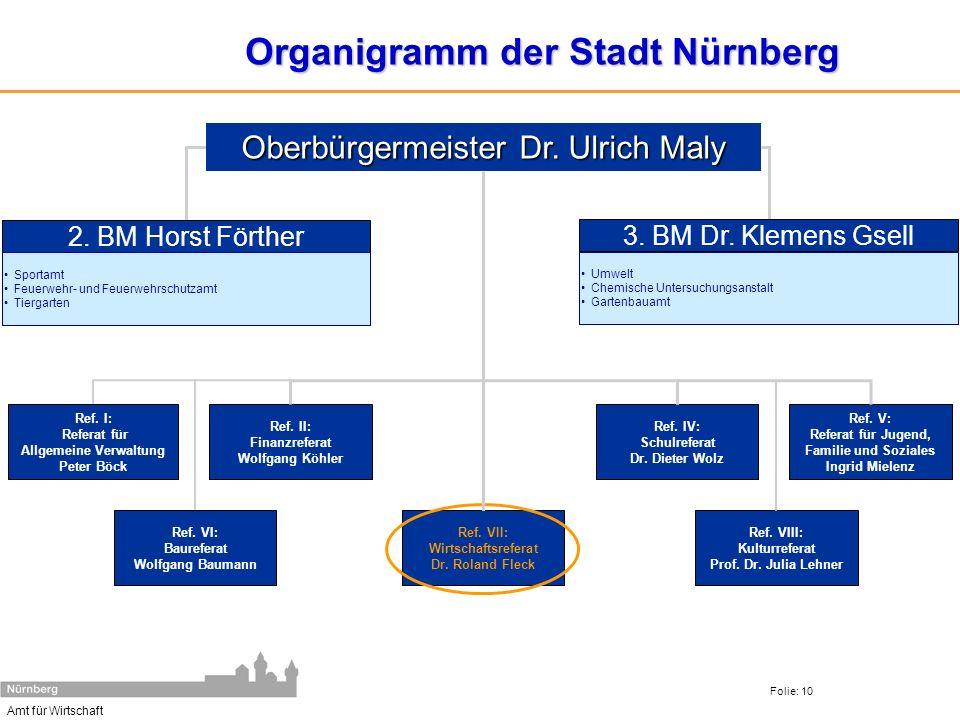 Amt für Wirtschaft Folie: 10 Organigramm der Stadt Nürnberg Ref. II: Finanzreferat Wolfgang Köhler Ref. IV: Schulreferat Dr. Dieter Wolz Ref. V: Refer