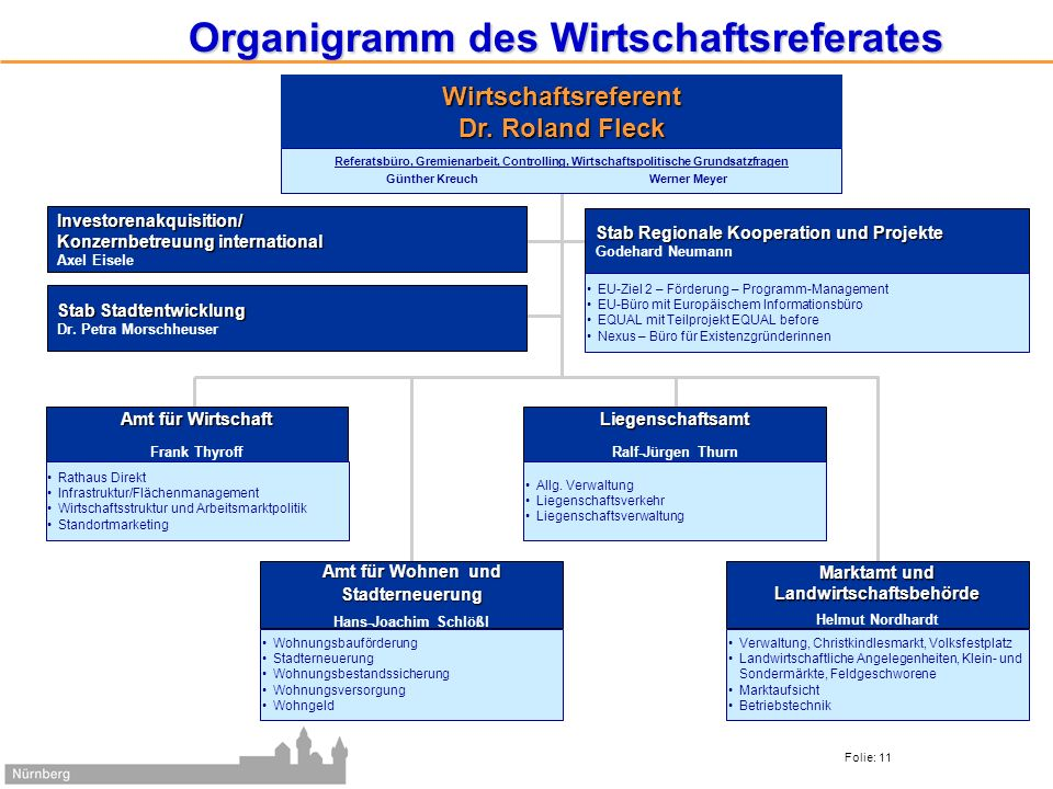 Amt für Wirtschaft Folie: 11 Organigramm des Wirtschaftsreferates Amt für Wirtschaft Frank Thyroff Rathaus Direkt Infrastruktur/Flächenmanagement Wirt