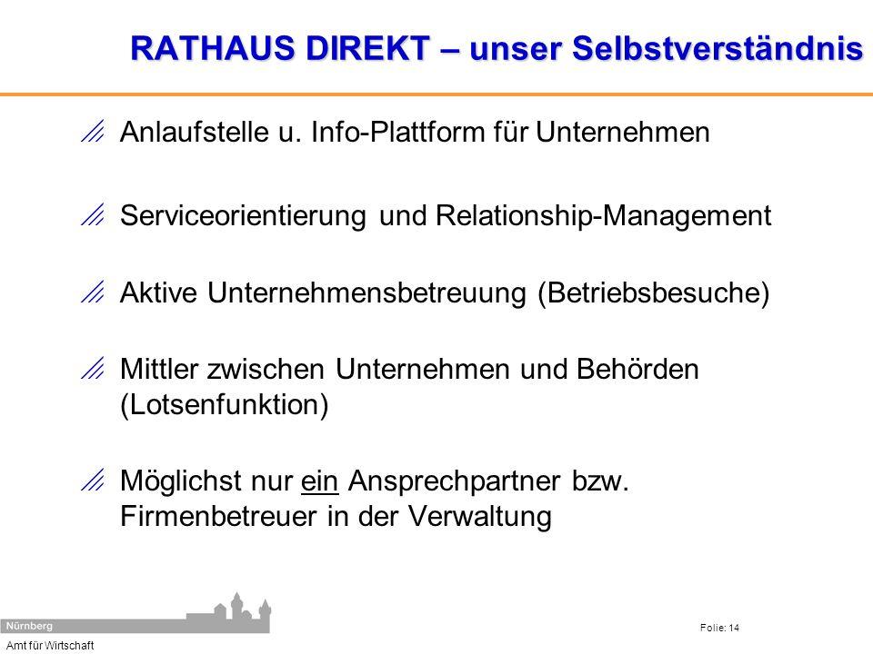 Amt für Wirtschaft Folie: 14 RATHAUS DIREKT – unser Selbstverständnis Anlaufstelle u. Info-Plattform für Unternehmen Serviceorientierung und Relations
