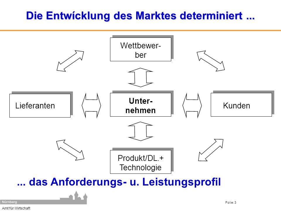 Amt für Wirtschaft Folie: 3 Die Entwícklung des Marktes determiniert...... das Anforderungs- u. Leistungsprofil Wettbewer- ber Kunden Produkt/DL.+ Tec