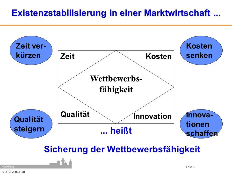 Amt für Wirtschaft Folie: 5 Existenzstabilisierung in einer Marktwirtschaft...... heißt Sicherung der Wettbewerbsfähigkeit Zeit Qualität Kosten Innova