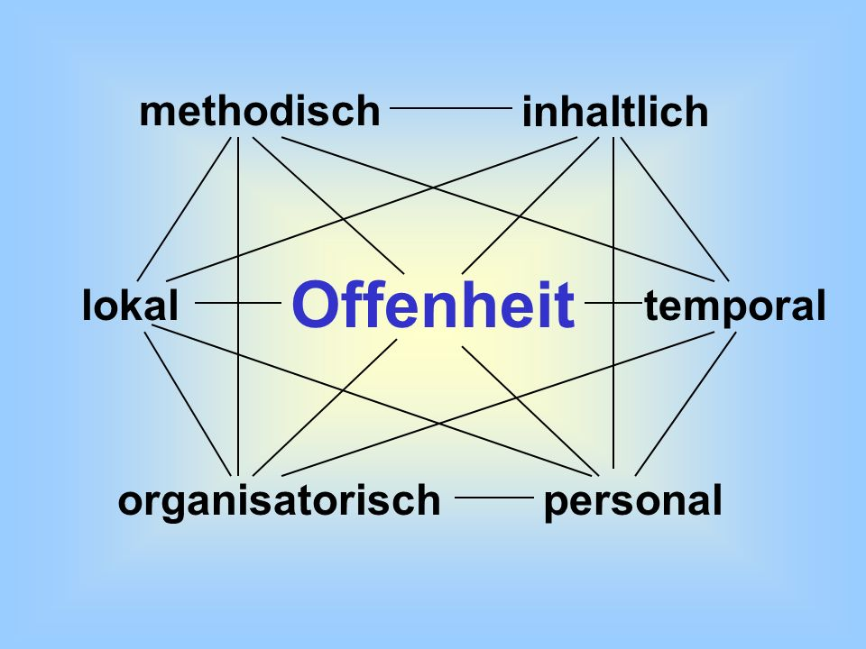 Offenheit methodischinhaltlich lokaltemporal organisatorischpersonal