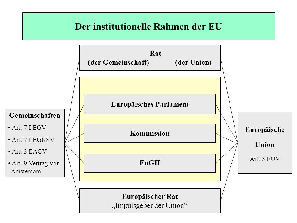 Der institutionelle Rahmen der EU Rat (der Gemeinschaft) (der Union) Europäisches Parlament Kommission EuGH Europäischer Rat Impulsgeber der Union Gem