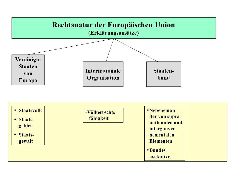 Vereinigte Staaten von Europa Internationale Organisation Staaten- bund Staatsvolk Staats- gebiet Staats- gewalt Völkerrechts- fähigkeit Nebeneinan- d