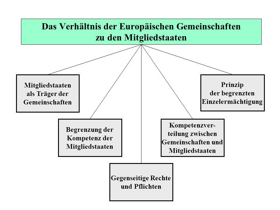 Mitgliedstaaten als Träger der Gemeinschaften Begrenzung der Kompetenz der Mitgliedstaaten Gegenseitige Rechte und Pflichten Kompetenzver- teilung zwi