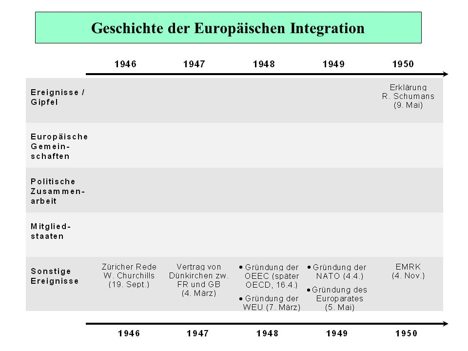 Der institutionelle Rahmen der EU Rat (der Gemeinschaft) (der Union) Europäisches Parlament Kommission EuGH Europäischer Rat Impulsgeber der Union Gemeinschaften Art.