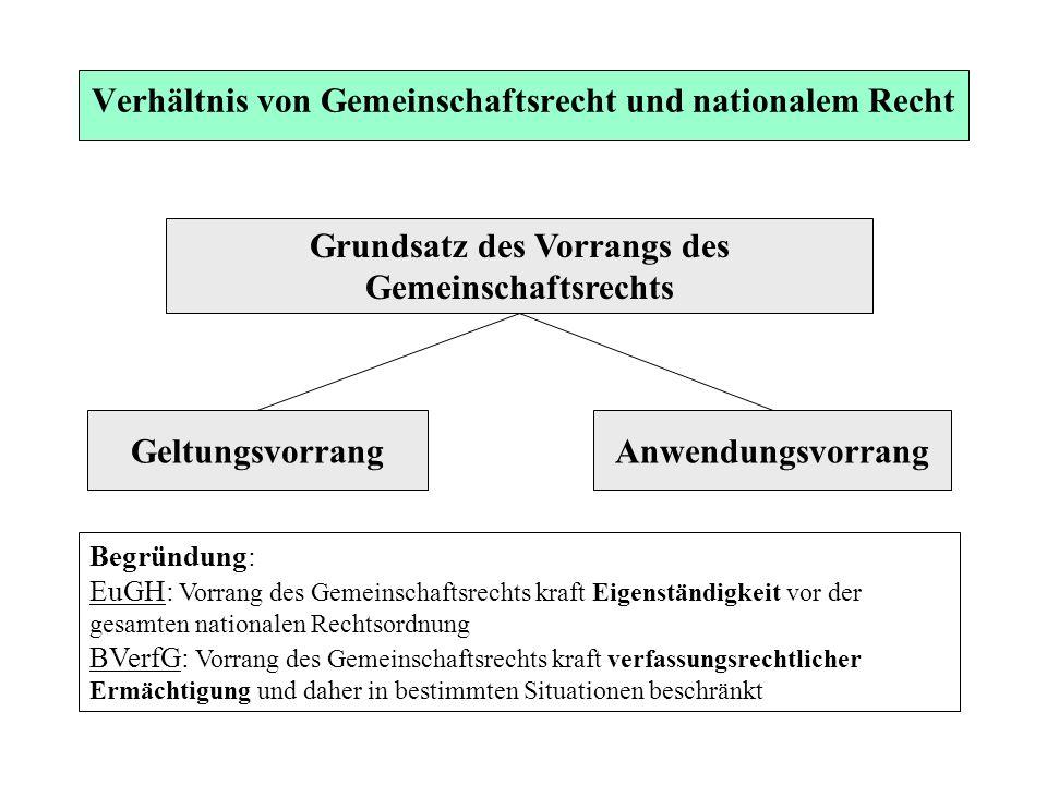 Verhältnis von Gemeinschaftsrecht und nationalem Recht Grundsatz des Vorrangs des Gemeinschaftsrechts GeltungsvorrangAnwendungsvorrang Begründung: EuG