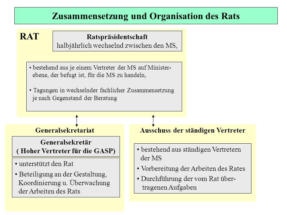 RAT Zusammensetzung und Organisation des Rats Ratspräsidentschaft halbjährlich wechselnd zwischen den MS, Generalsekretariat bestehend aus je einem Ve