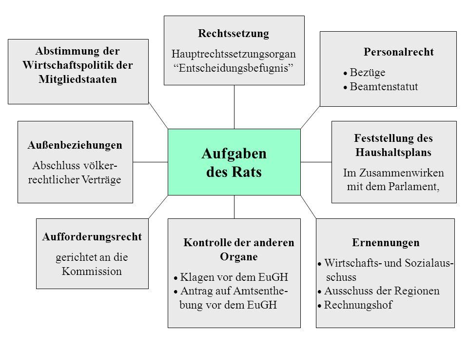 Aufgaben des Rats Rechtssetzung Hauptrechtssetzungsorgan Entscheidungsbefugnis Abstimmung der Wirtschaftspolitik der Mitgliedstaaten Personalrecht Bez