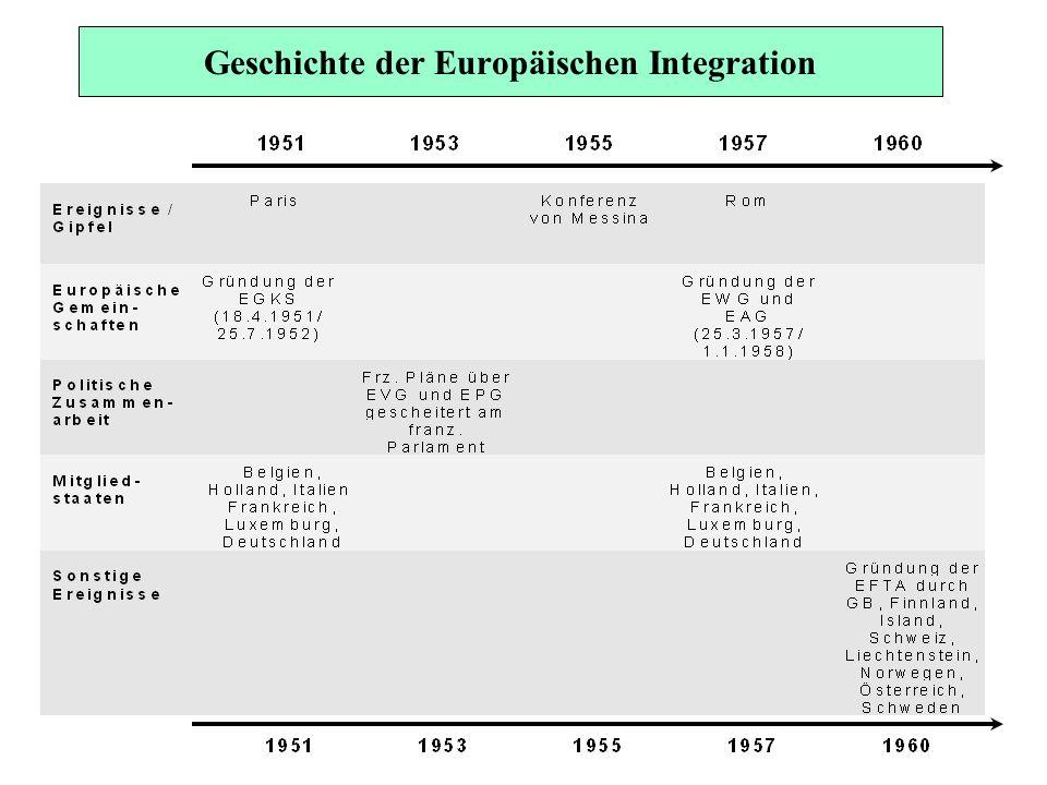 Gemeinschaftsorgane Art.7 EGV Europäisches Parlament Art.