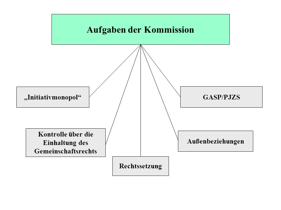 Aufgaben der Kommission Initiativmonopol Kontrolle über die Einhaltung des Gemeinschaftsrechts Rechtssetzung Außenbeziehungen GASP/PJZS