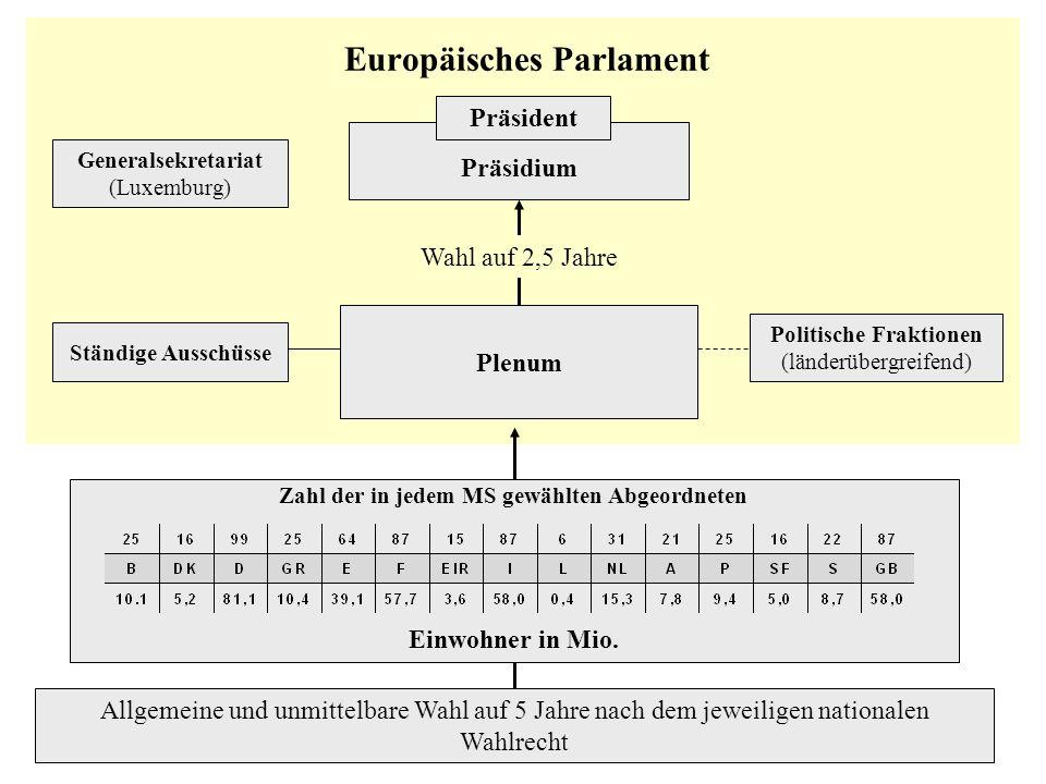 Präsidium Präsident Plenum Politische Fraktionen (länderübergreifend) Ständige Ausschüsse Generalsekretariat (Luxemburg) Zahl der in jedem MS gewählte